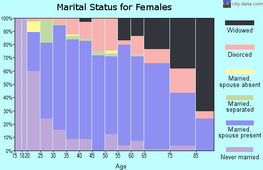 Crook County marital status for females