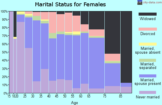 Beaufort County marital status for females