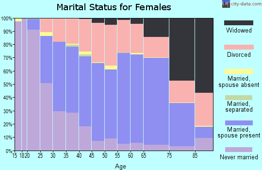 Campbell County marital status for females