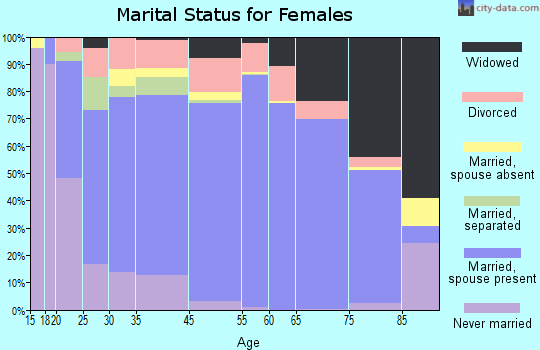 Grand Isle County marital status for females