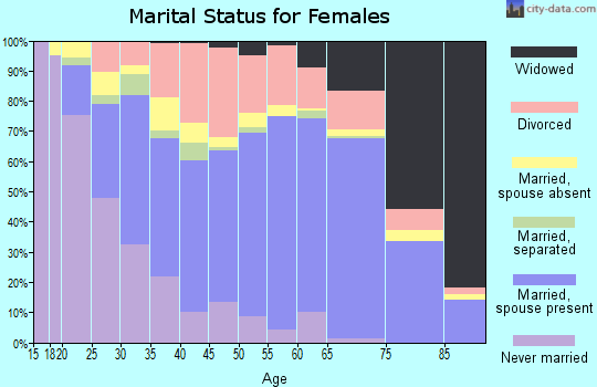 Calhoun County marital status for females