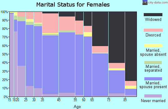 Mohave County marital status for females