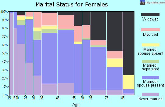 Chaffee County marital status for females