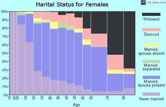 Madison County marital status for females