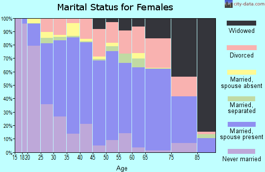 Fairbanks North Star Borough marital status for females