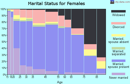 Curry County marital status for females