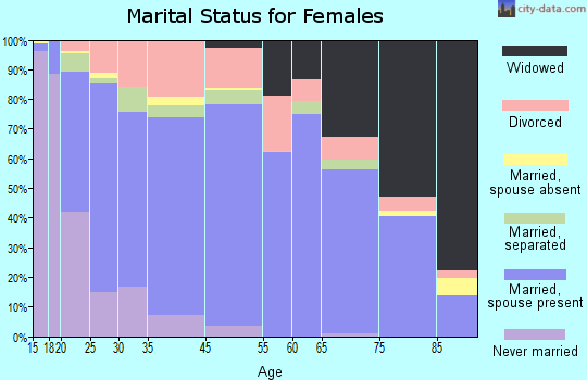 Berkeley County marital status for females