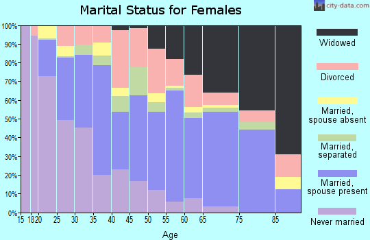 Lauderdale County marital status for females