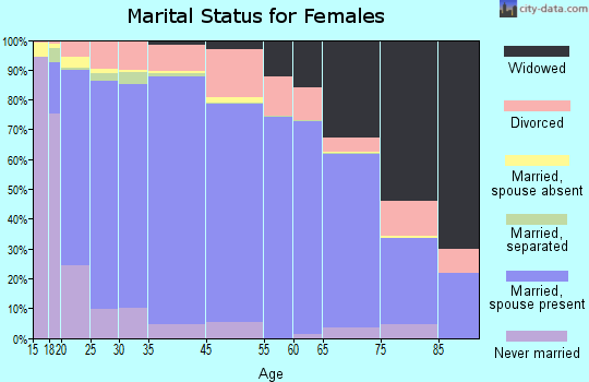 Goshen County marital status for females