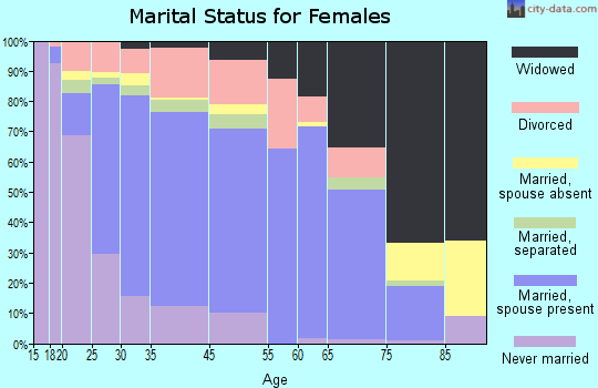 El Dorado County marital status for females