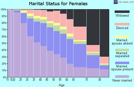 Philadelphia County marital status for females
