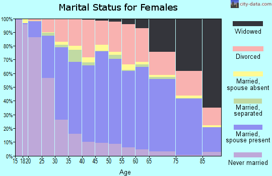 Yellowstone County marital status for females