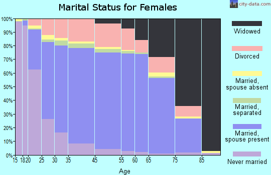 Orange County marital status for females