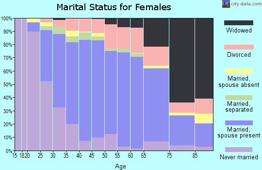 Bath County marital status for females