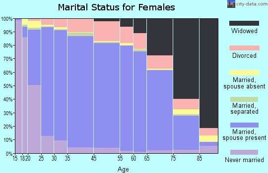 Fresno County marital status for females