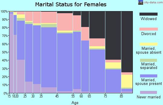 Clark County marital status for females
