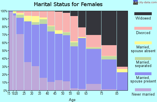 Nantucket County marital status for females