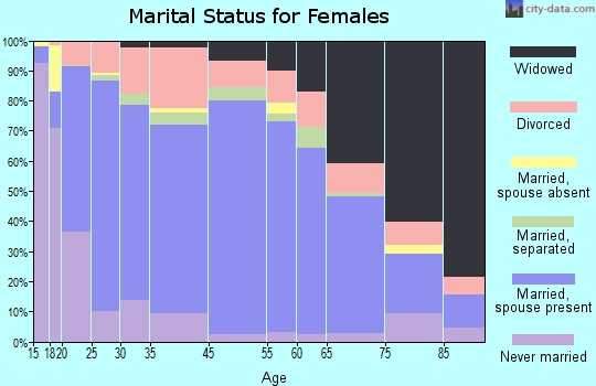 Choctaw County marital status for females