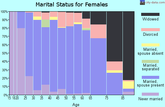 Buffalo County marital status for females