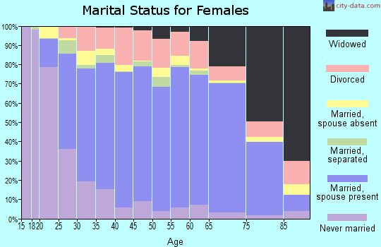 Carroll County marital status for females