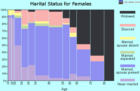 Carter County marital status for females