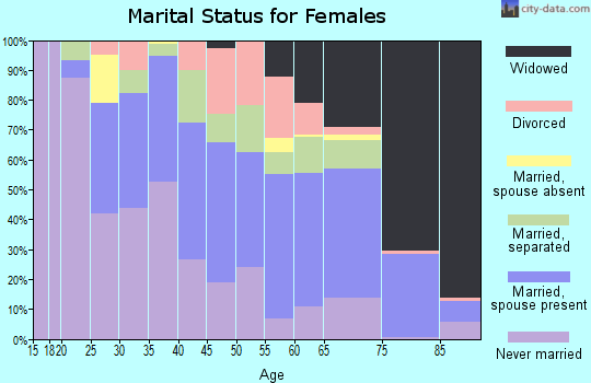 Charleston County marital status for females