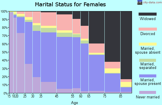 Bandera County marital status for females