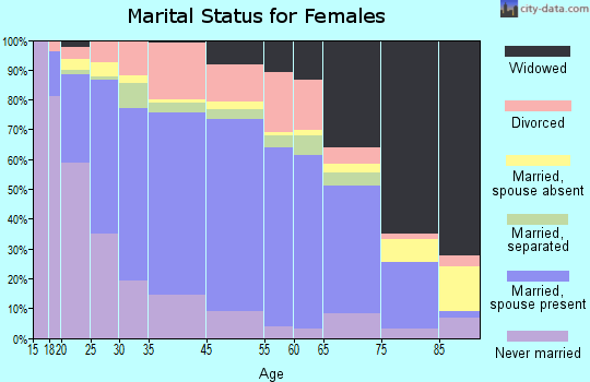 Orleans County marital status for females
