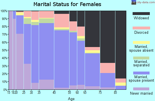 Chilton County marital status for females
