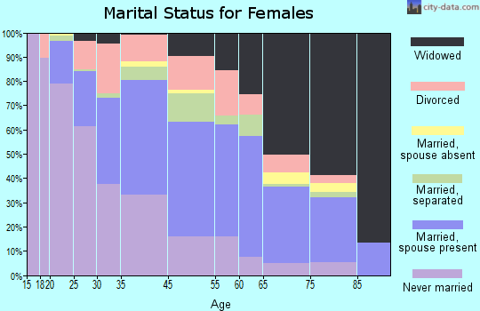Fairfield County marital status for females