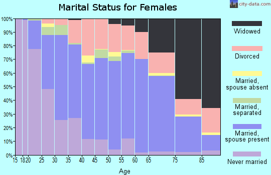 Sandusky County marital status for females