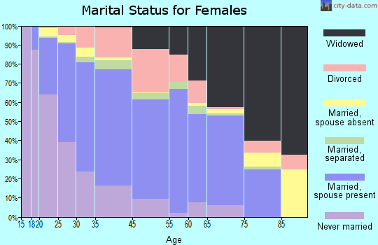 Burt County marital status for females