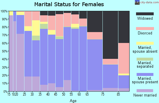 Harding County marital status for females