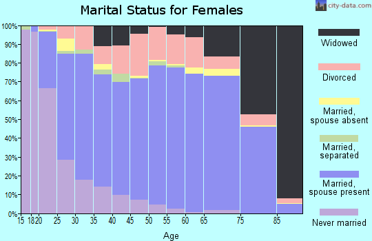 Buncombe County marital status for females