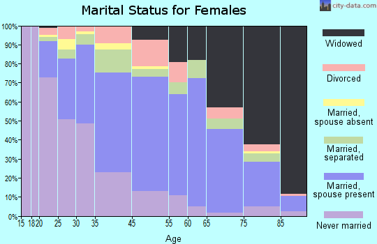 Dickey County marital status for females