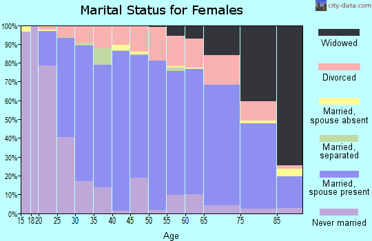Ashley County marital status for females