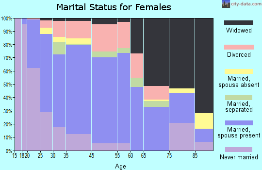 Rutland County marital status for females