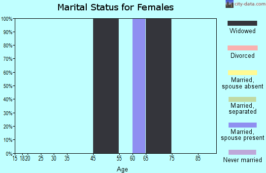 Garrett County marital status for females