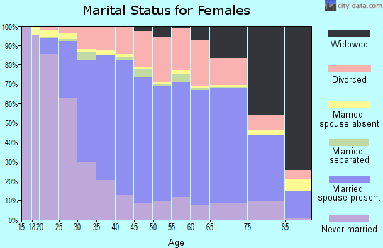 Plymouth County marital status for females