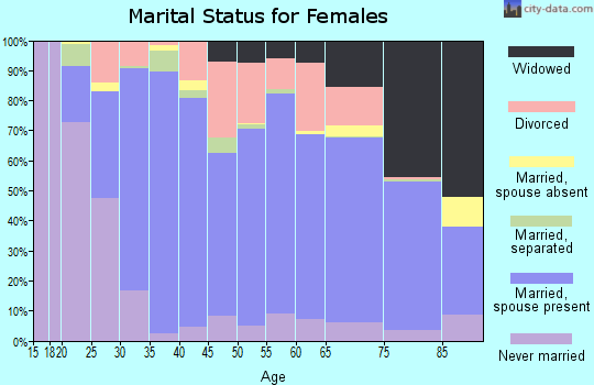 Middlesex County marital status for females