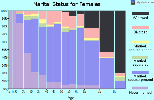 Spotsylvania County marital status for females