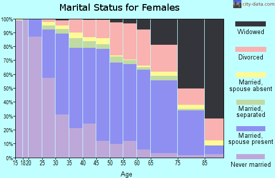 Wake County marital status for females