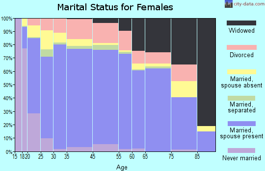 Juab County marital status for females