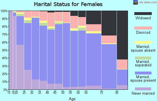 Davis County marital status for females