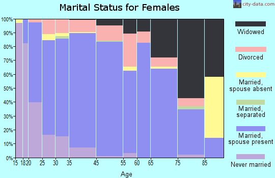 Crowley County marital status for females