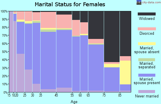 Catahoula Parish marital status for females