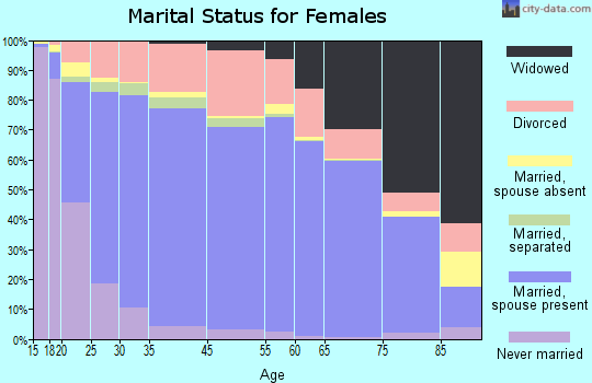 Harford County marital status for females