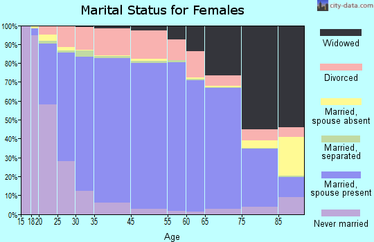 Monmouth County marital status for females