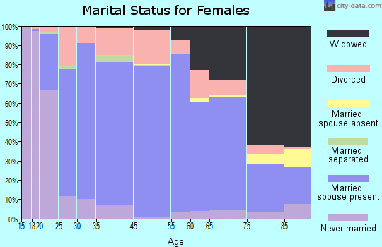Cimarron County marital status for females