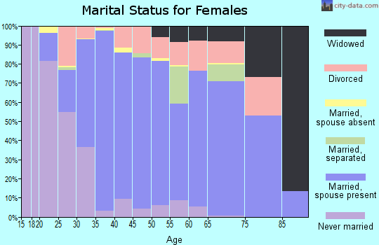 Valdez-Cordova Census Area marital status for females